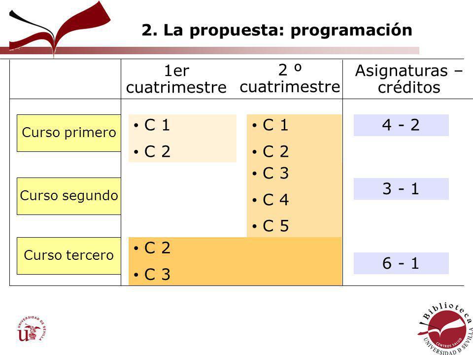 2. La propuesta: programación Curso primero Curso segundo Curso tercero C 2 C 3 C 1 C 2 C 3 C 4 C 5 C 1 C 2 1er cuatrimestre 2 º cuatrimestre Asignatu