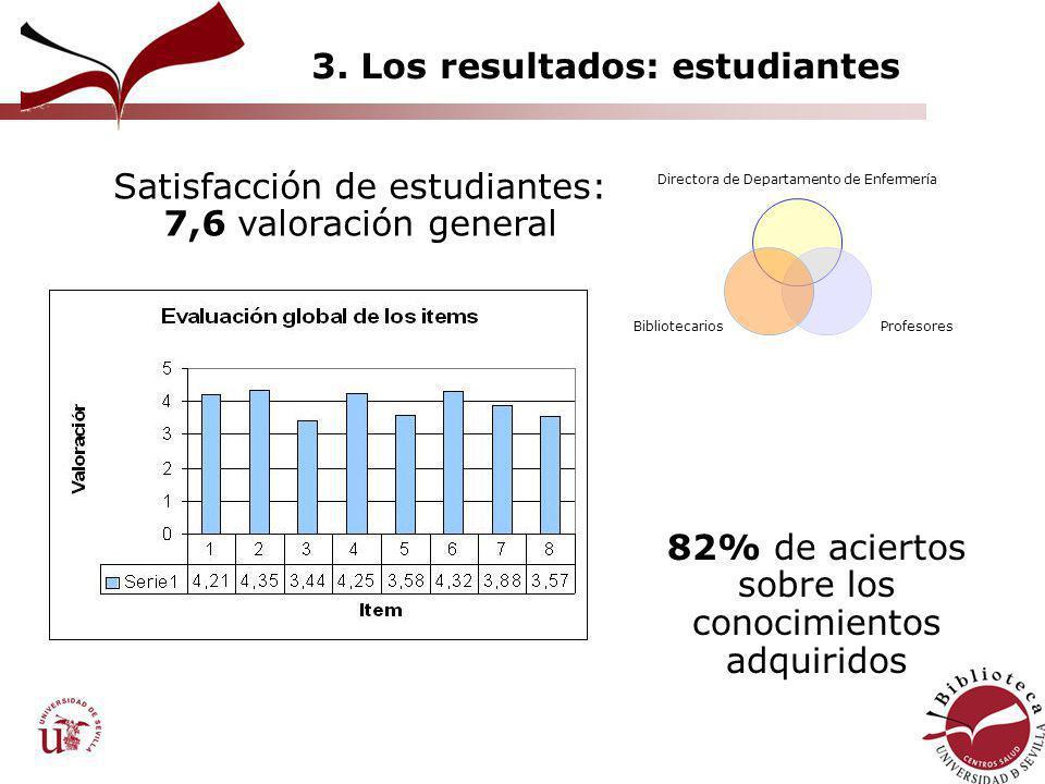3. Los resultados: estudiantes Directora de Departamento de Enfermería Profesores Bibliotecarios Satisfacción de estudiantes: 7,6 valoración general 8