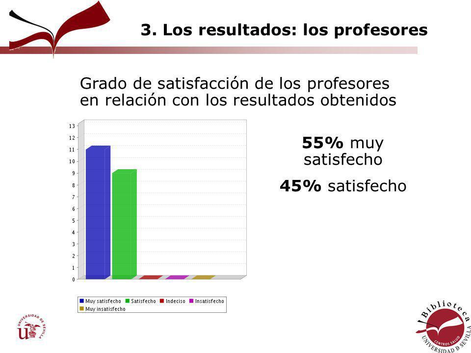 3. Los resultados: los profesores Grado de satisfacción de los profesores en relación con los resultados obtenidos 55% muy satisfecho 45% satisfecho