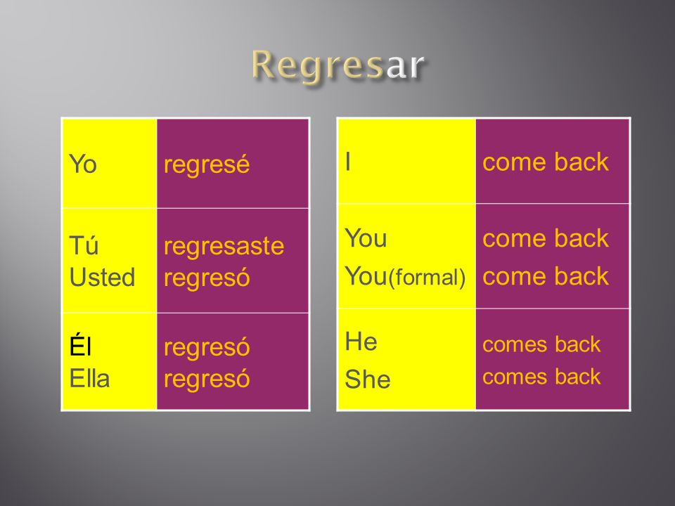 Yoregresé Tú Usted regresaste regresó Él Ella regresó Icome back You You (formal) come back He She comes back