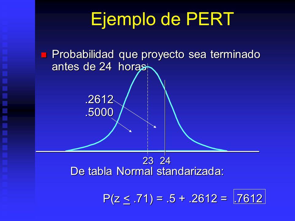 Ejemplo de PERT Probabilidad que proyecto sea terminado antes de 24 horas Probabilidad que proyecto sea terminado antes de 24 horas De tabla Normal standarizada: P(z <.71) =.5 +.2612 =.7612 P(z <.71) =.5 +.2612 =.7612 2324.5000.2612
