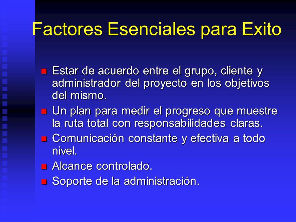 Factores Esenciales para Exito Estar de acuerdo entre el grupo, cliente y administrador del proyecto en los objetivos del mismo.