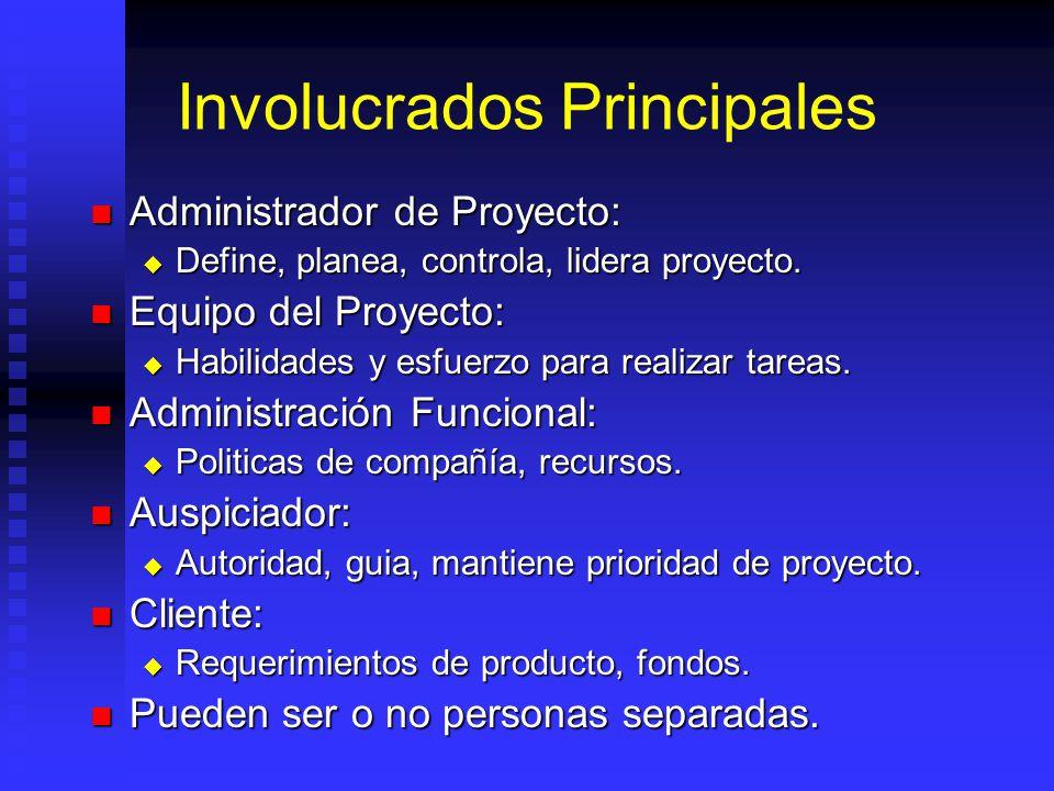 Involucrados Principales Administrador de Proyecto: Administrador de Proyecto: Define, planea, controla, lidera proyecto.