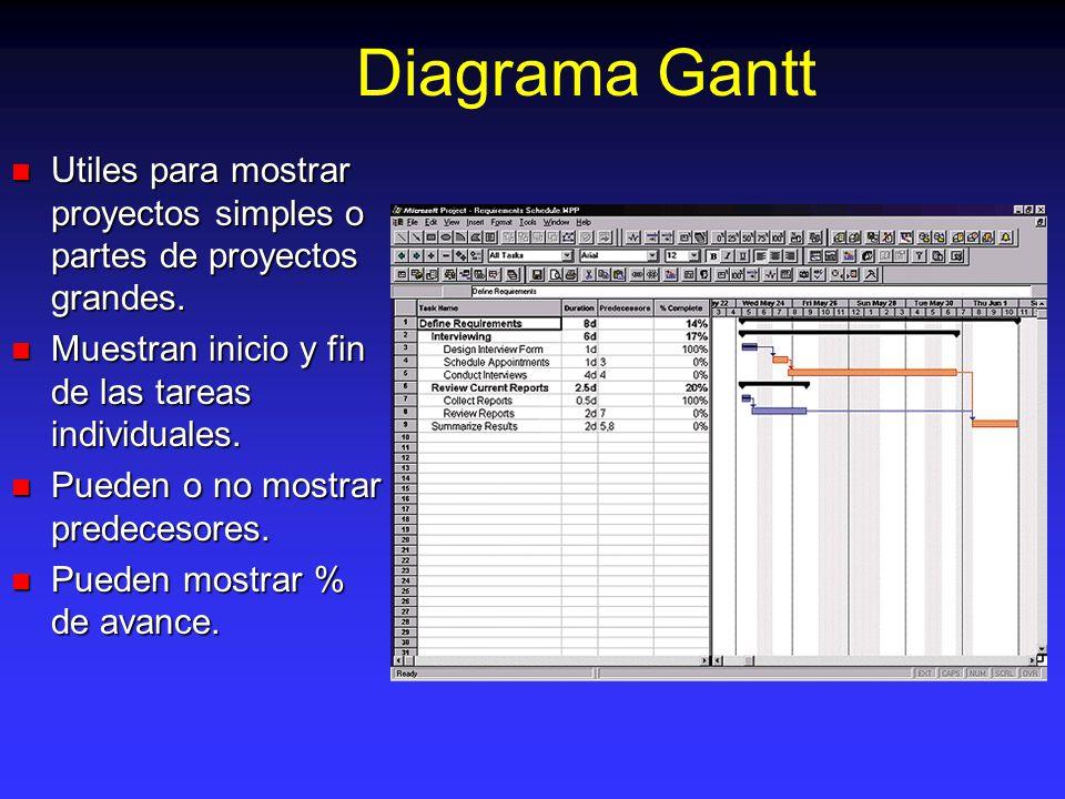 Diagrama Gantt Utiles para mostrar proyectos simples o partes de proyectos grandes.