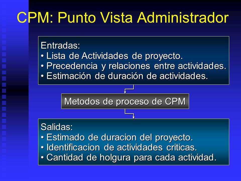 CPM: Punto Vista Administrador Entradas: Lista de Actividades de proyecto.