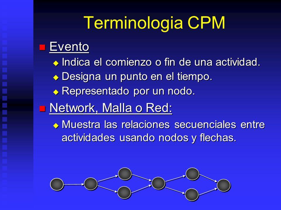 Terminologia CPM Evento Evento Indica el comienzo o fin de una actividad.