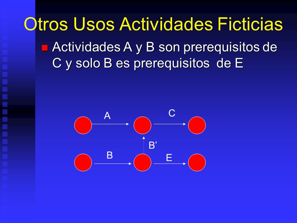 Otros Usos Actividades Ficticias Actividades A y B son prerequisitos de C y solo B es prerequisitos de E Actividades A y B son prerequisitos de C y solo B es prerequisitos de E A B B C E