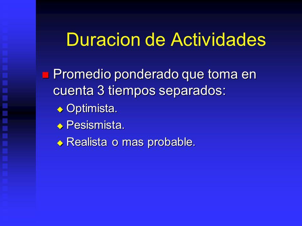 Duracion de Actividades Promedio ponderado que toma en cuenta 3 tiempos separados: Promedio ponderado que toma en cuenta 3 tiempos separados: Optimista.