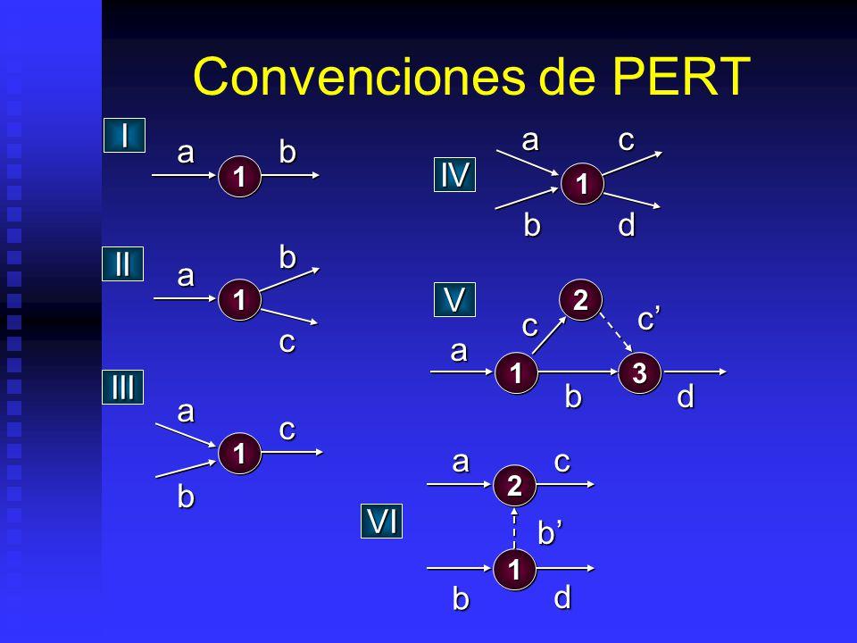 Convenciones de PERT 11 ab I 11 abc II 11 a b c III ca 11 db IV c d a b 332211 V 22 ac 11 b d VI b c