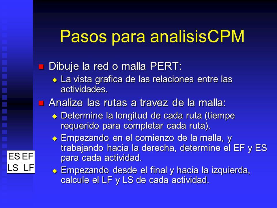 Pasos para analisisCPM Dibuje la red o malla PERT: Dibuje la red o malla PERT: La vista grafica de las relaciones entre las actividades.