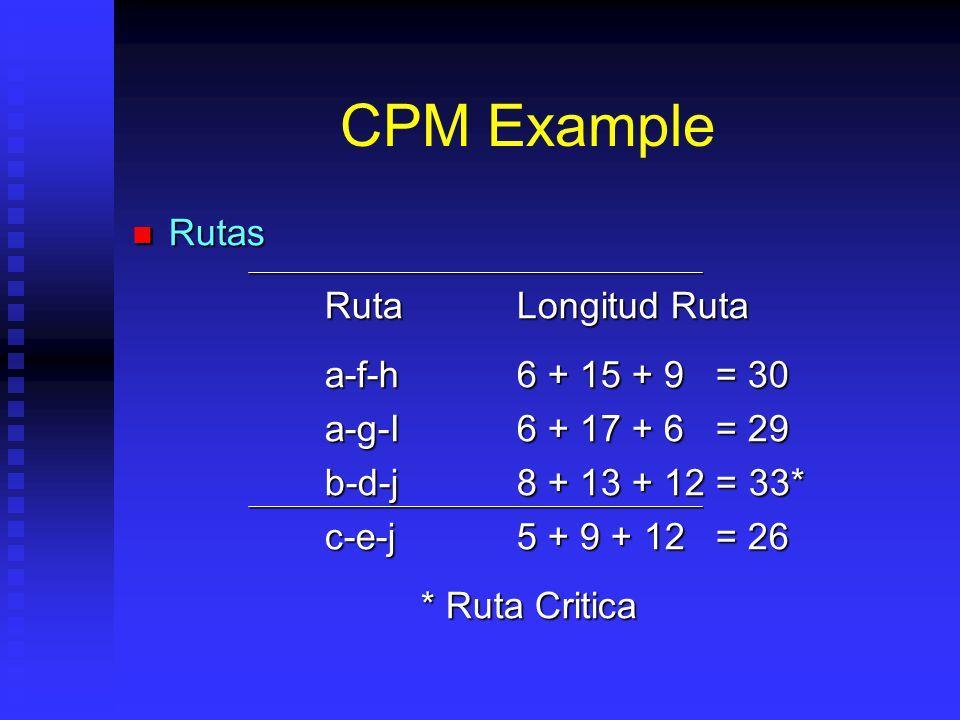 CPM Example Rutas Rutas RutaLongitud Ruta a-f-h6 + 15 + 9 = 30 a-g-I6 + 17 + 6 = 29 b-d-j8 + 13 + 12 = 33* c-e-j5 + 9 + 12 = 26 * Ruta Critica