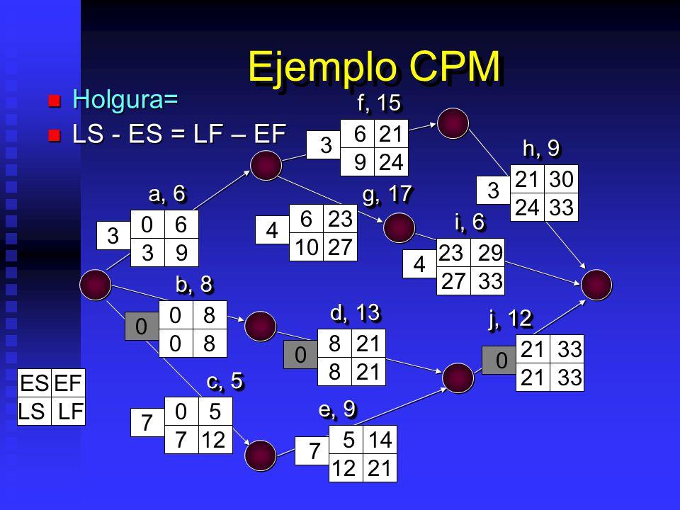 Ejemplo CPM Holgura= Holgura= LS - ES = LF – EF LS - ES = LF – EF a, 6 f, 15 b, 8 c, 5 e, 9 d, 13 g, 17 h, 9 i, 6 j, 12 06 08 05 5 14 8 21 33 6 23 21 30 23 29 6 21 3 9 08 712 21 33 27 33 8 21 10 27 24 33 9 24 3 4 3 3 4 0 0 7 7 0 ESEF LS LF