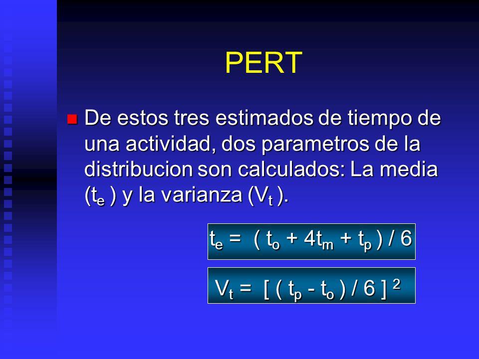 De estos tres estimados de tiempo de una actividad, dos parametros de la distribucion son calculados: La media (t e ) y la varianza (V t ).