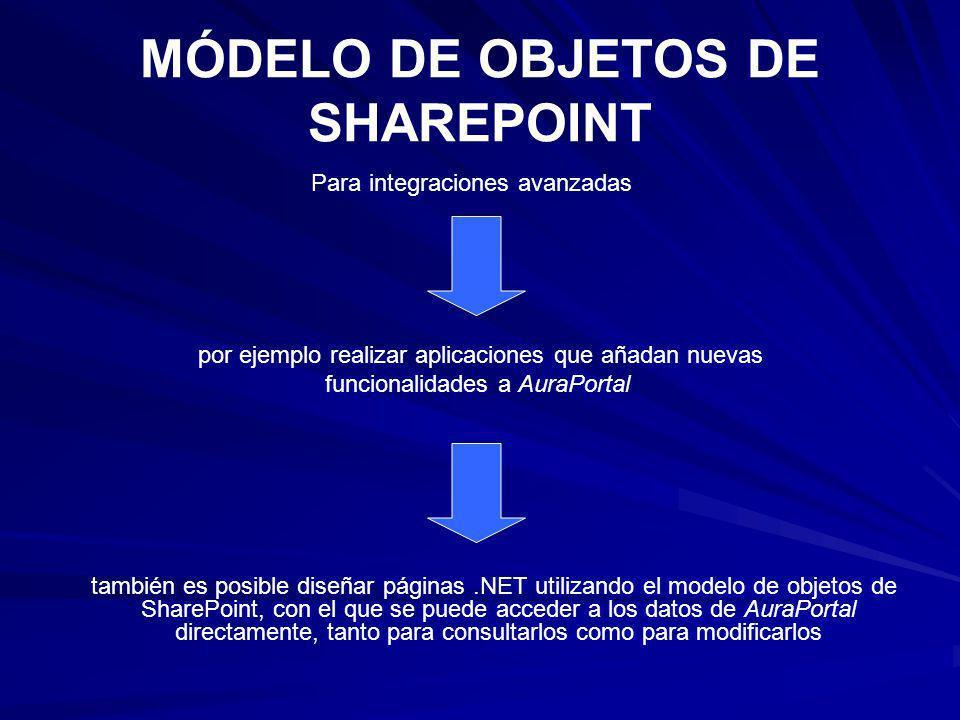 MÓDELO DE OBJETOS DE SHAREPOINT Para integraciones avanzadas por ejemplo realizar aplicaciones que añadan nuevas funcionalidades a AuraPortal también