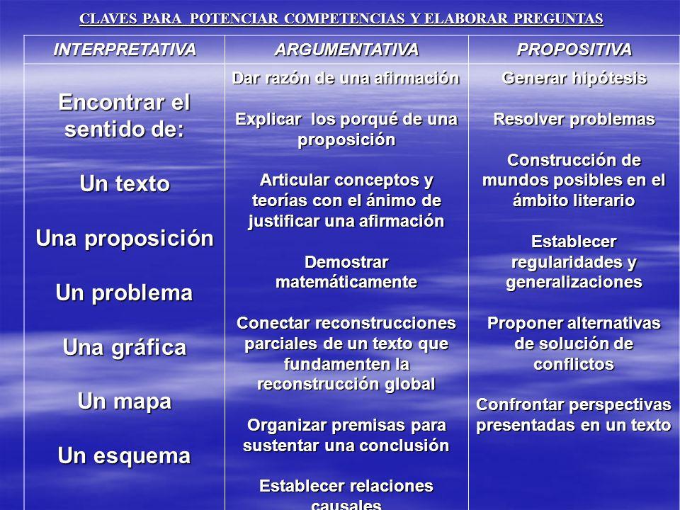 INTERPRETATIVAARGUMENTATIVAPROPOSITIVA Encontrar el sentido de: Un texto Una proposición Un problema Una gráfica Un mapa Un esquema Dar razón de una a