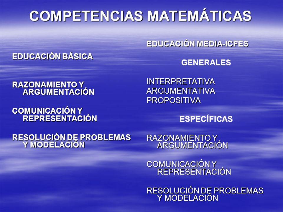 COMPETENCIAS MATEMÁTICAS EDUCACIÓN BÁSICA RAZONAMIENTO Y ARGUMENTACIÓN COMUNICACIÓN Y REPRESENTACIÓN RESOLUCIÓN DE PROBLEMAS Y MODELACIÓN EDUCACIÓN ME