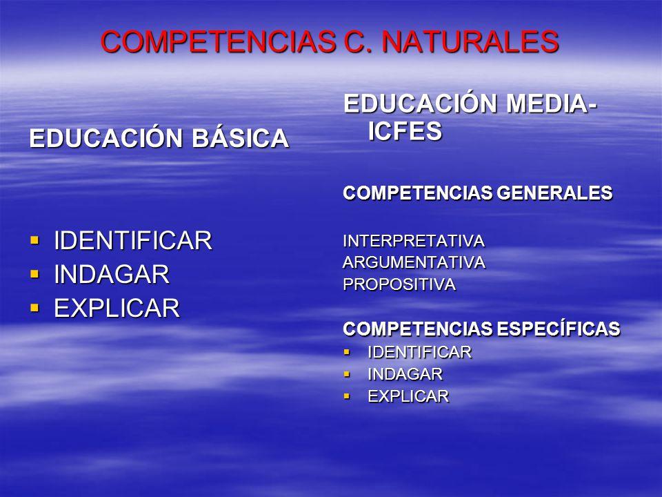COMPETENCIAS C. NATURALES EDUCACIÓN BÁSICA IDENTIFICAR IDENTIFICAR INDAGAR INDAGAR EXPLICAR EXPLICAR EDUCACIÓN MEDIA- ICFES COMPETENCIAS GENERALES INT