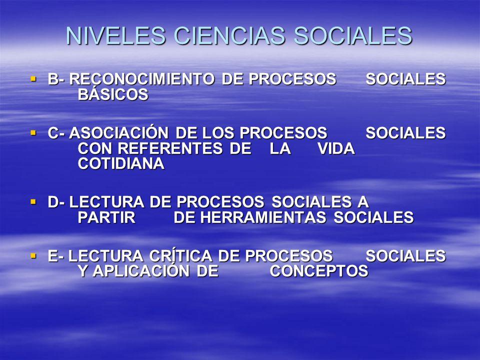 NIVELES CIENCIAS SOCIALES B- RECONOCIMIENTO DE PROCESOS SOCIALES BÁSICOS B- RECONOCIMIENTO DE PROCESOS SOCIALES BÁSICOS C- ASOCIACIÓN DE LOS PROCESOS