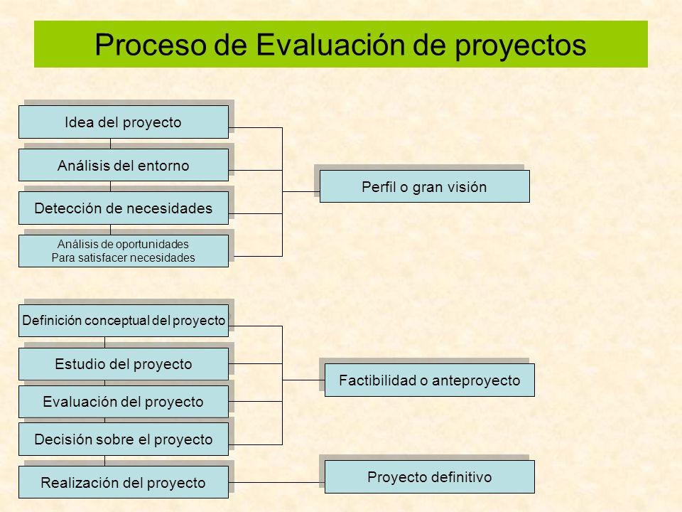 Proceso de Evaluación de proyectos Idea del proyecto Análisis del entorno Detección de necesidades Análisis de oportunidades Para satisfacer necesidad
