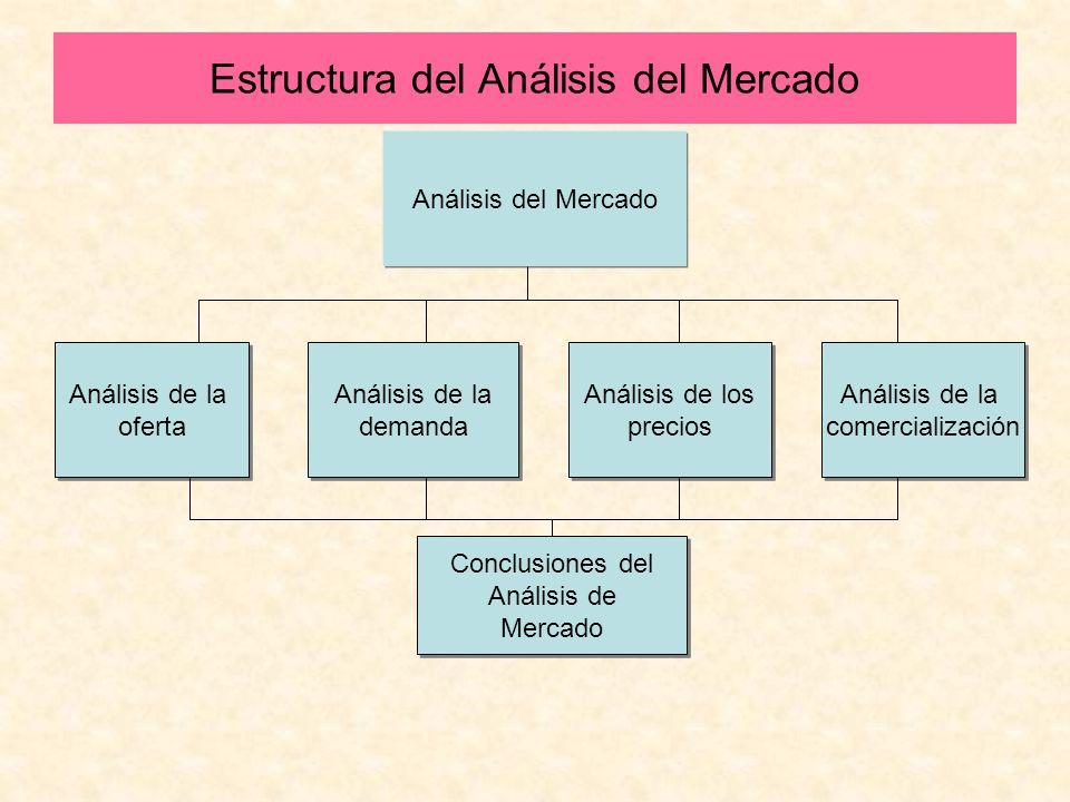 Estructura del Análisis del Mercado Análisis de la comercialización Análisis de la comercialización Análisis del Mercado Análisis de la oferta Análisi