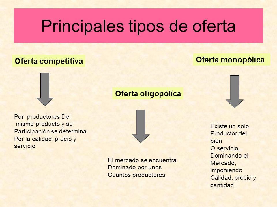 Principales tipos de oferta Oferta competitiva Oferta oligopólica Oferta monopólica Por productores Del mismo producto y su Participación se determina