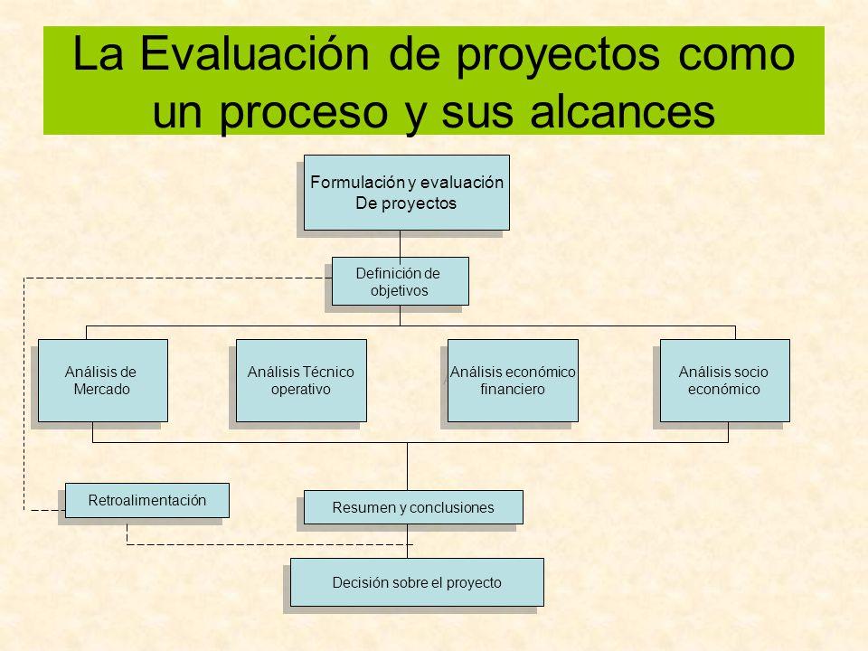 La Evaluación de proyectos como un proceso y sus alcances Formulación y evaluación De proyectos Formulación y evaluación De proyectos Definición de ob