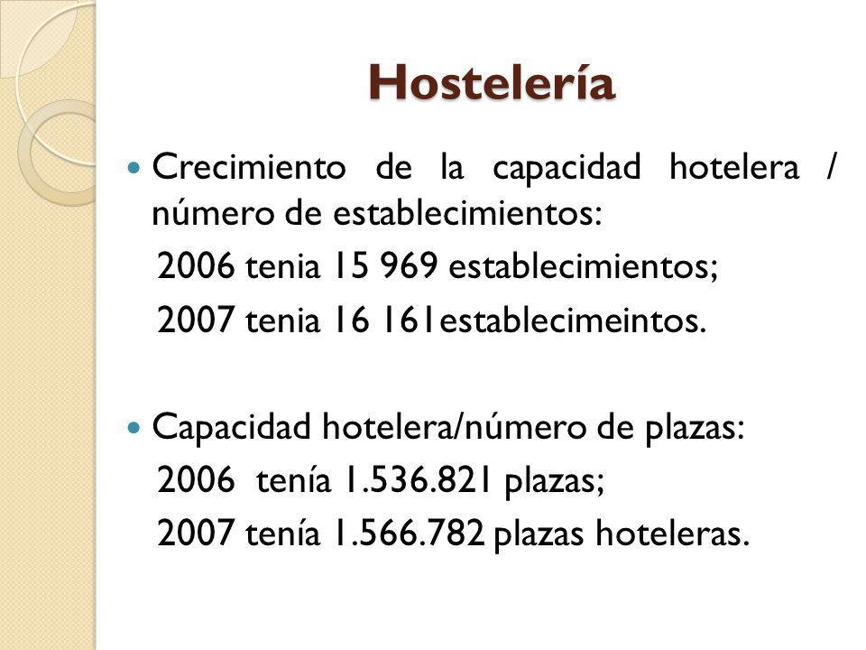 Hostelería Crecimiento de la capacidad hotelera / número de establecimientos: 2006 tenia 15 969 establecimientos; 2007 tenia 16 161establecimeintos. C