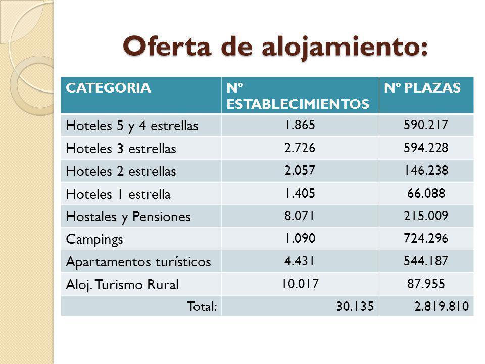 Oferta de alojamiento: CATEGORIANº ESTABLECIMIENTOS Nº PLAZAS Hoteles 5 y 4 estrellas 1.865590.217 Hoteles 3 estrellas 2.726594.228 Hoteles 2 estrella