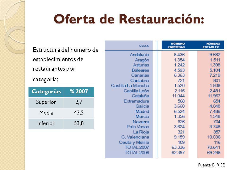 Oferta de Restauración: Estructura del numero de establecimientos de restaurantes por categoría : Categorías% 2007 Superior2,7 Media43,5 Inferior53,8