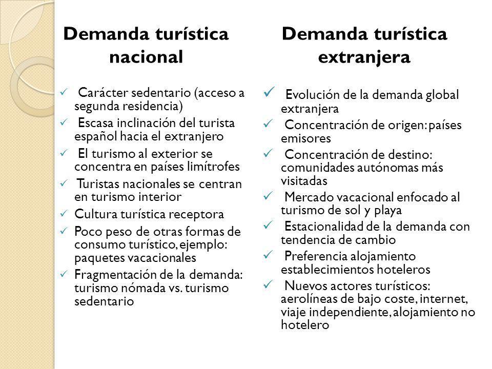 Demanda turística extranjera Carácter sedentario (acceso a segunda residencia) Escasa inclinación del turista español hacia el extranjero El turismo a