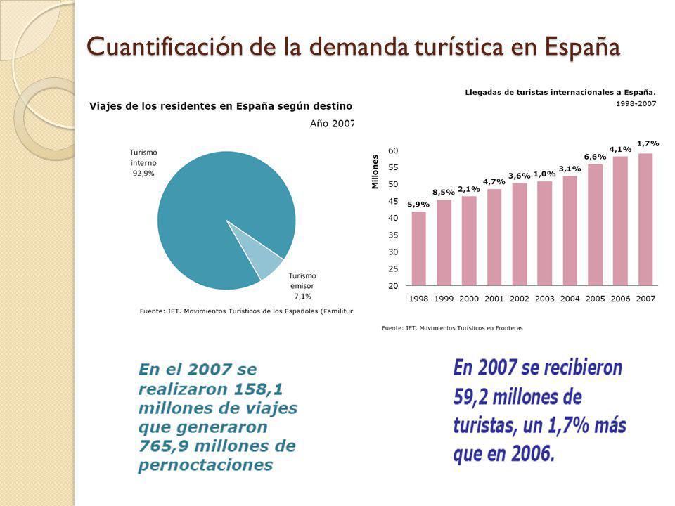 Cuantificación de la demanda turística en España
