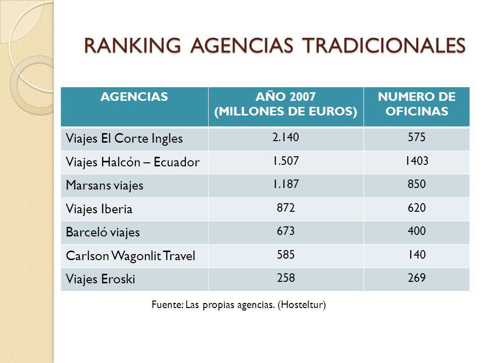 RANKING AGENCIAS TRADICIONALES AGENCIASAÑO 2007 (MILLONES DE EUROS) NUMERO DE OFICINAS Viajes El Corte Ingles 2.140575 Viajes Halcón – Ecuador 1.50714