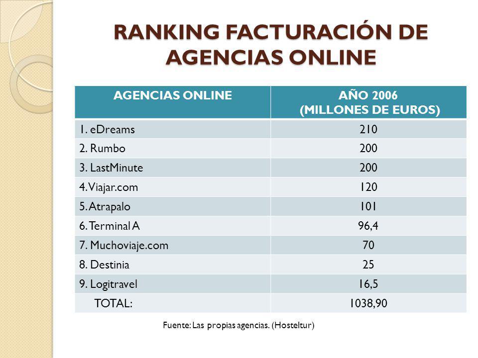 RANKING FACTURACIÓN DE AGENCIAS ONLINE AGENCIAS ONLINEAÑO 2006 (MILLONES DE EUROS) 1. eDreams210 2. Rumbo200 3. LastMinute200 4. Viajar.com120 5. Atra