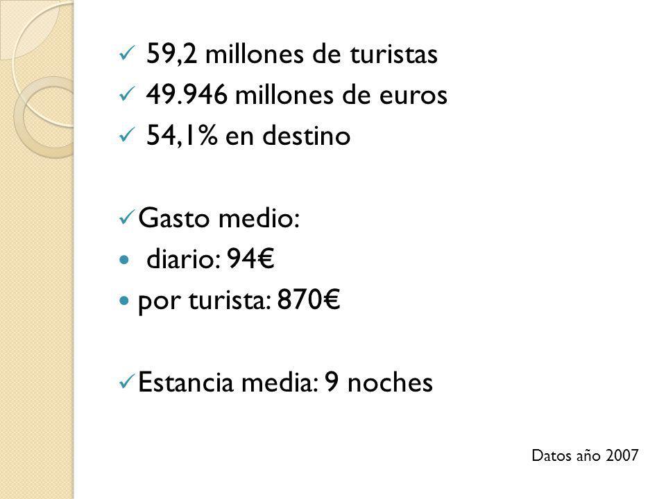 59,2 millones de turistas 49.946 millones de euros 54,1% en destino Gasto medio: diario: 94 por turista: 870 Estancia media: 9 noches Datos año 2007