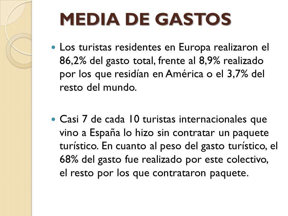 Los turistas residentes en Europa realizaron el 86,2% del gasto total, frente al 8,9% realizado por los que residían en América o el 3,7% del resto de