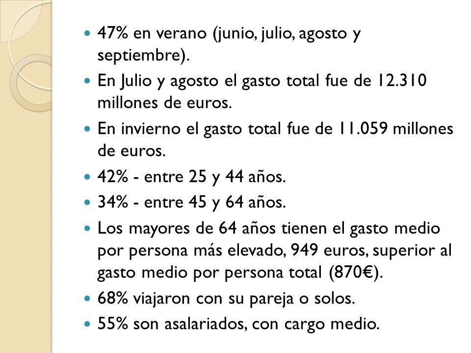 47% en verano (junio, julio, agosto y septiembre). En Julio y agosto el gasto total fue de 12.310 millones de euros. En invierno el gasto total fue de