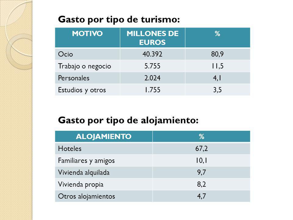 MOTIVOMILLONES DE EUROS % Ocio40.39280,9 Trabajo o negocio5.75511,5 Personales2.0244,1 Estudios y otros1.7553,5 Gasto por tipo de turismo: ALOJAMIENTO