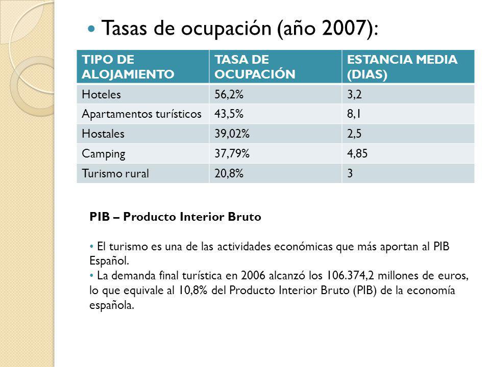 Tasas de ocupación (año 2007): TIPO DE ALOJAMIENTO TASA DE OCUPACIÓN ESTANCIA MEDIA (DIAS) Hoteles56,2%3,2 Apartamentos turísticos43,5%8,1 Hostales39,