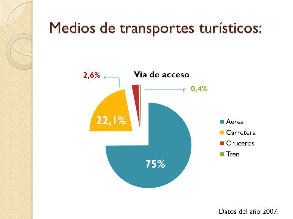 Medios de transportes turísticos: Datos del año 2007. 75% 2,6%