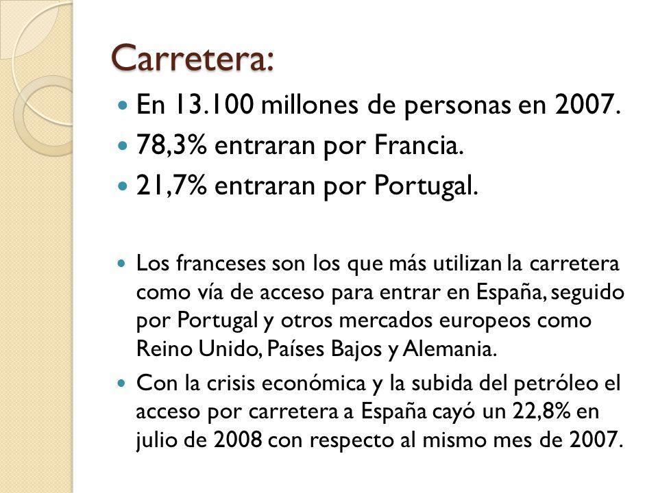 Carretera: En 13.100 millones de personas en 2007. 78,3% entraran por Francia. 21,7% entraran por Portugal. Los franceses son los que más utilizan la
