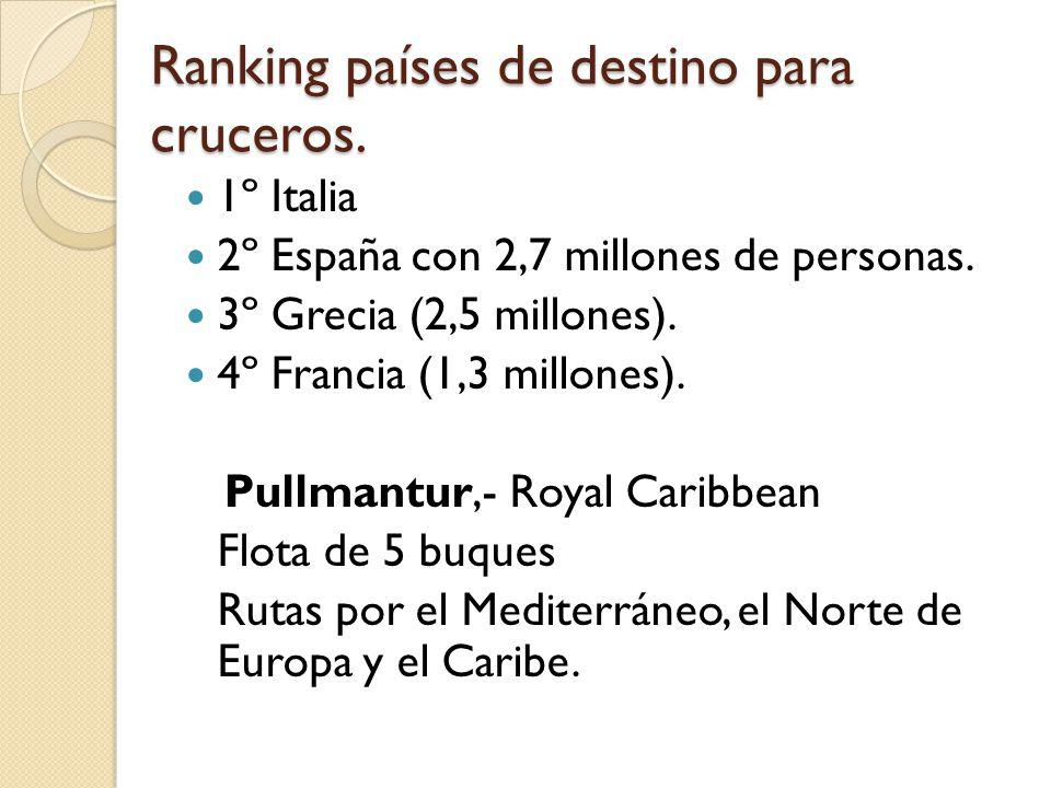 Ranking países de destino para cruceros. 1º Italia 2º España con 2,7 millones de personas. 3º Grecia (2,5 millones). 4º Francia (1,3 millones). Pullma