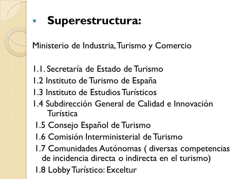 Superestructura: Ministerio de Industria, Turismo y Comercio 1.1. Secretaría de Estado de Turismo 1.2 Instituto de Turismo de España 1.3 Instituto de