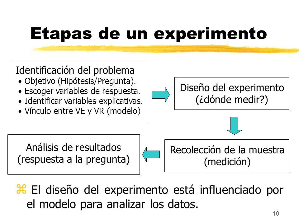 10 Etapas de un experimento z El diseño del experimento está influenciado por el modelo para analizar los datos. Identificación del problema Objetivo