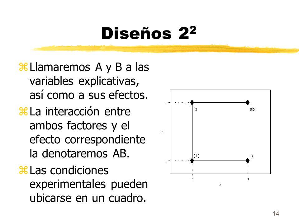 14 Diseños 2 2 zLlamaremos A y B a las variables explicativas, así como a sus efectos. zLa interacción entre ambos factores y el efecto correspondient