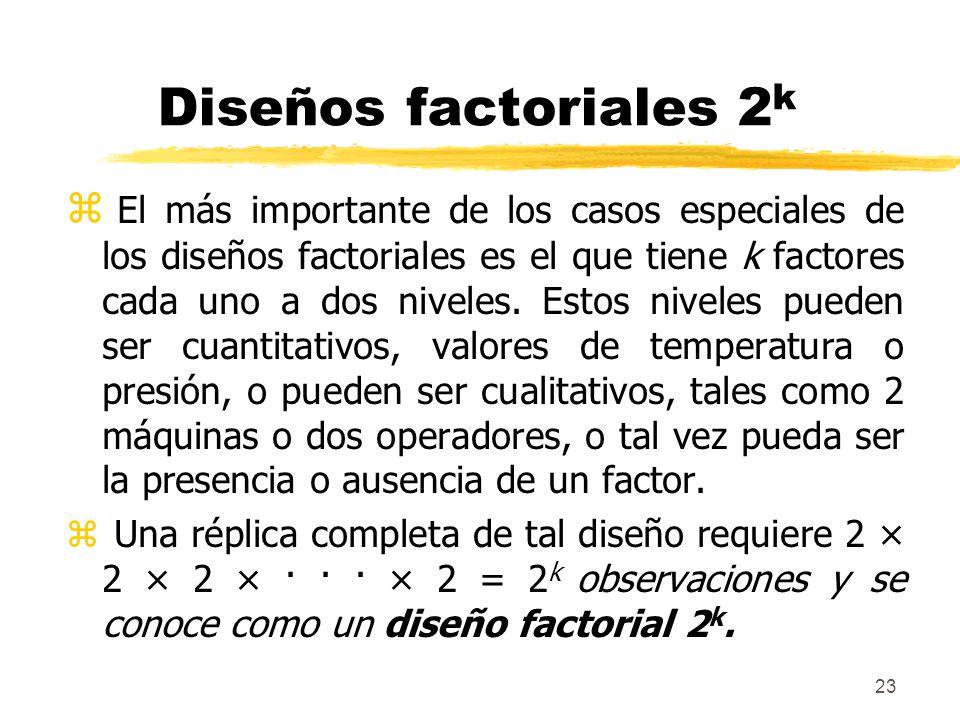 23 Diseños factoriales 2 k z El más importante de los casos especiales de los diseños factoriales es el que tiene k factores cada uno a dos niveles. E