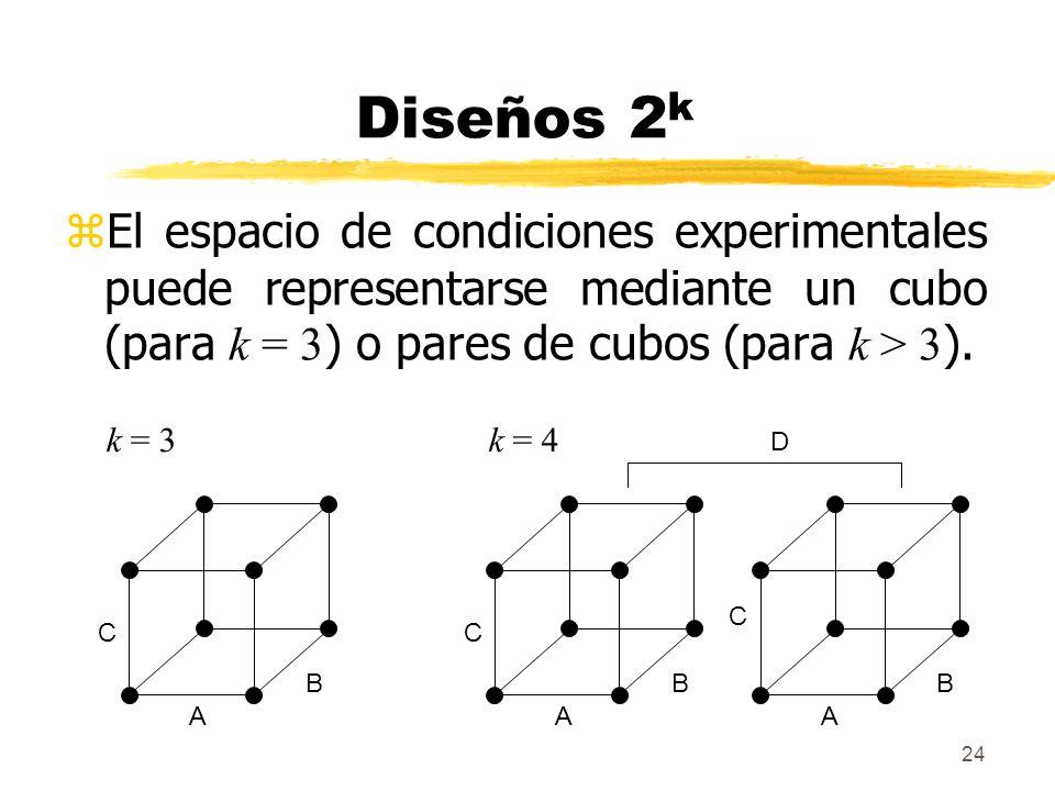 24 Diseños 2 k El espacio de condiciones experimentales puede representarse mediante un cubo (para k = 3 ) o pares de cubos (para k > 3 ). A B C A B C