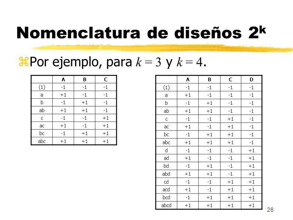 26 Nomenclatura de diseños 2 k Por ejemplo, para k = 3 y k = 4. ABC (1) a+1 b +1 ab+1 c +1 ac+1+1 bc+1 abc+1 ABCD (1) a+1 b +1 ab+1 c +1 ac+1+1 bc+1 a