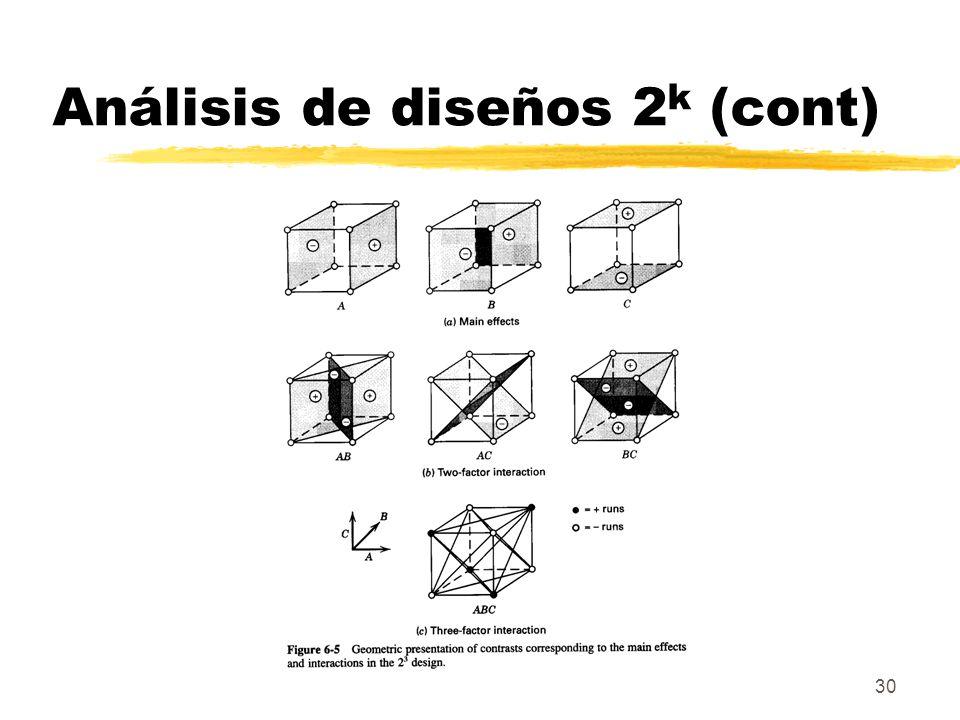 30 Análisis de diseños 2 k (cont)