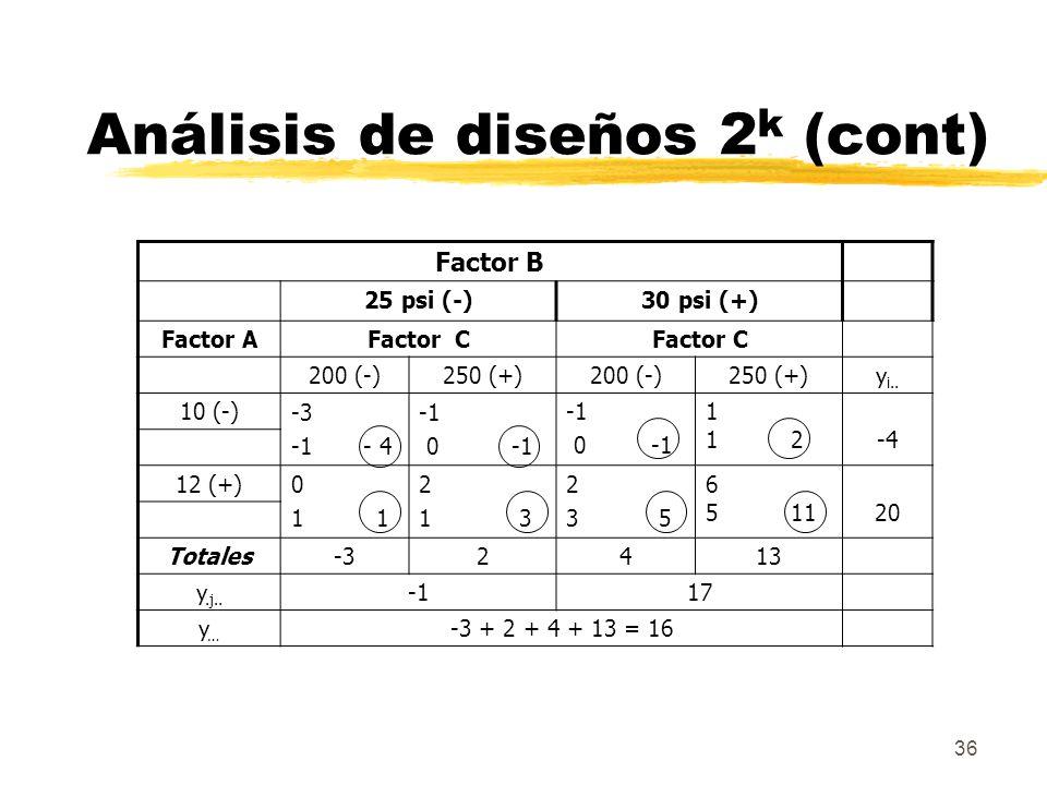 36 Factor B 25 psi (-)30 psi (+) Factor AFactor C 200 (-)250 (+)200 (-)250 (+)y i.. 10 (-) -3 -1 - 4 0 -1 0 -1 1 1 2-4 12 (+)0 1 2 1 3 2 3 5 6 5 1120