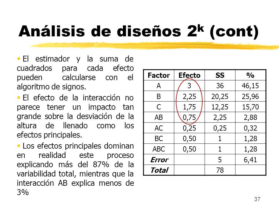 37 Análisis de diseños 2 k (cont) El estimador y la suma de cuadrados para cada efecto pueden calcularse con el algoritmo de signos. El efecto de la i